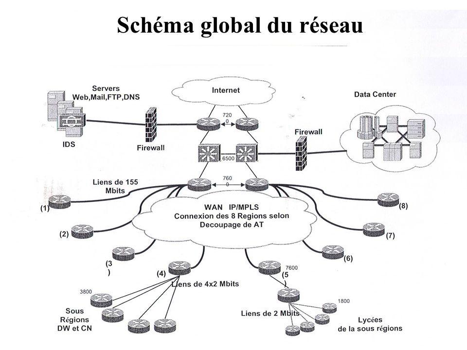 Schéma global du réseau