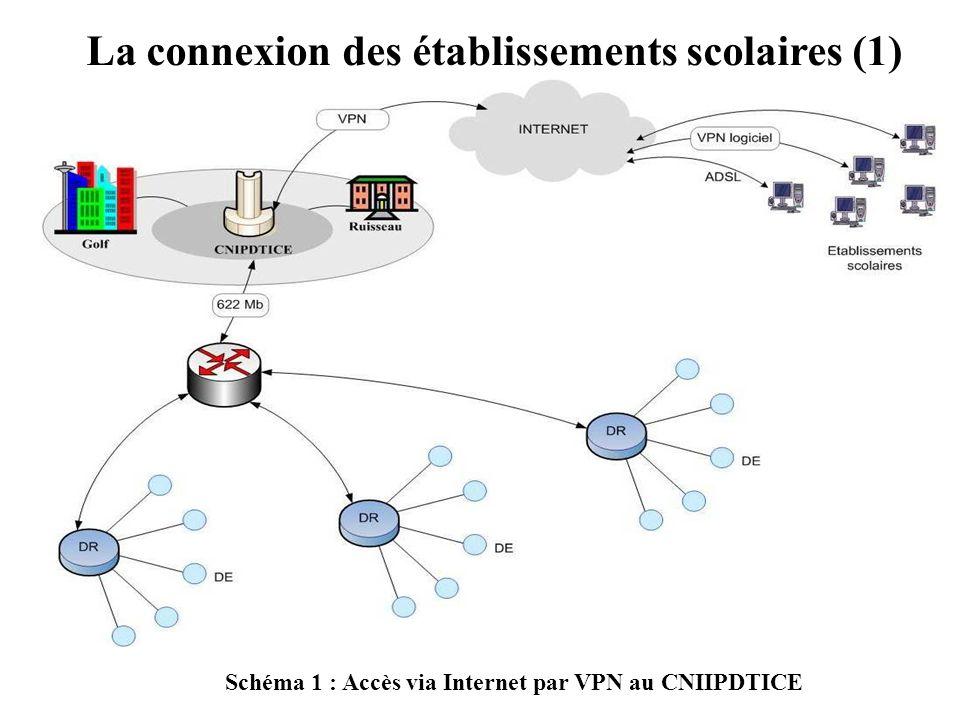 La connexion des établissements scolaires (1)