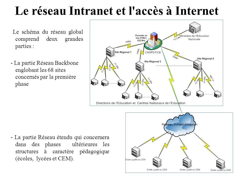 Le réseau Intranet et l accès à Internet