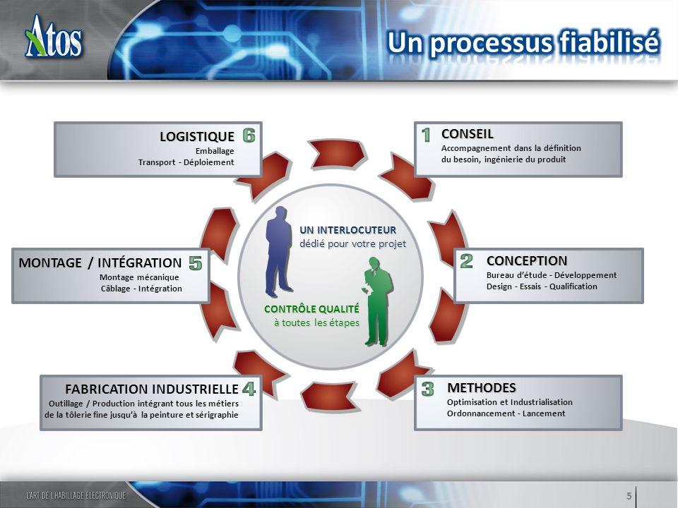 Un processus fiabilisé