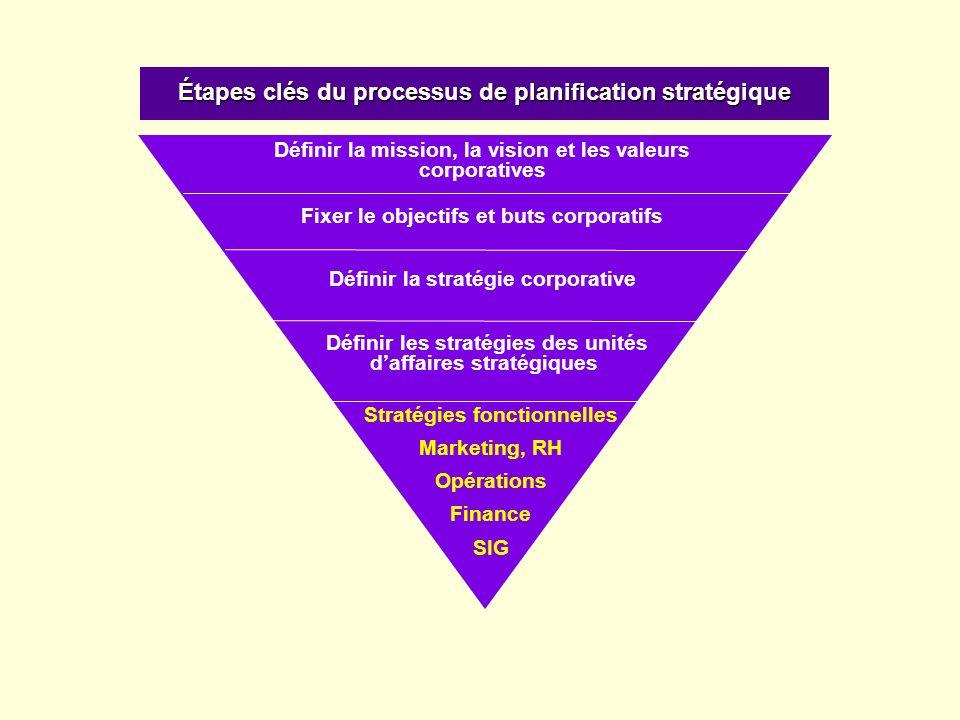 Étapes clés du processus de planification stratégique