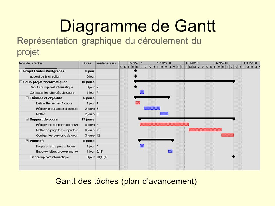 Diagramme de Gantt Représentation graphique du déroulement du projet
