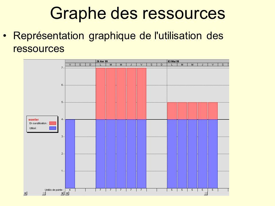 Graphe des ressources Représentation graphique de l utilisation des ressources
