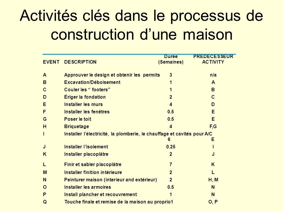 Activités clés dans le processus de construction d'une maison