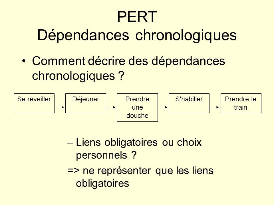 PERT Dépendances chronologiques