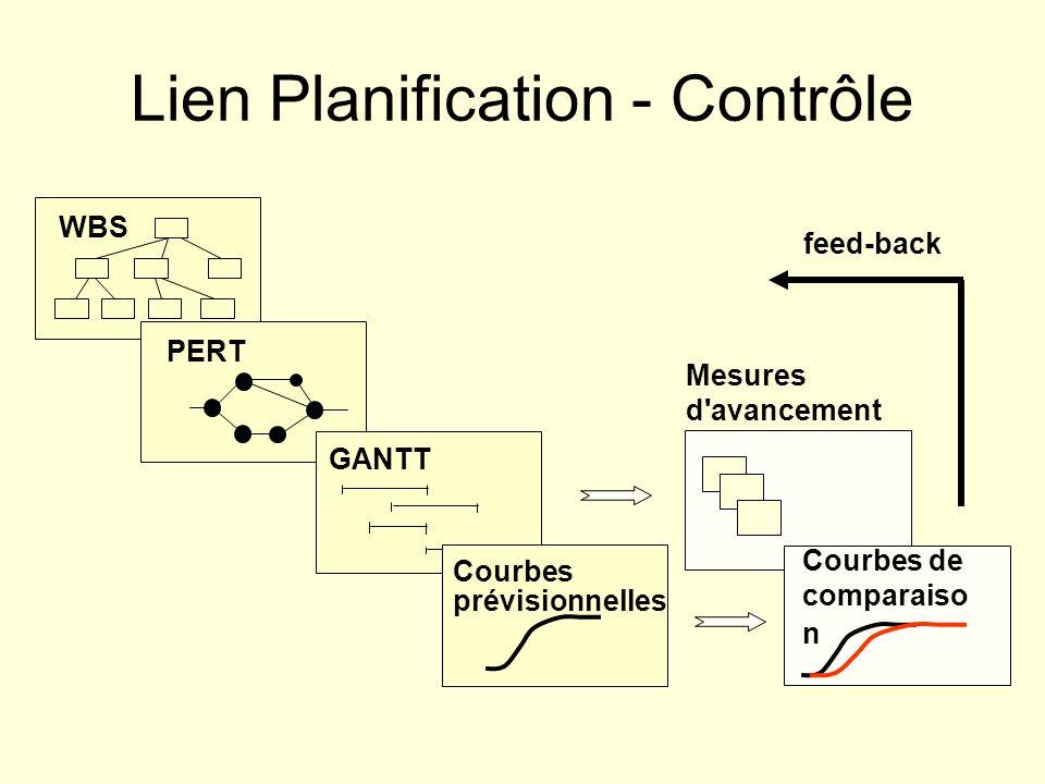 Lien Planification - Contrôle