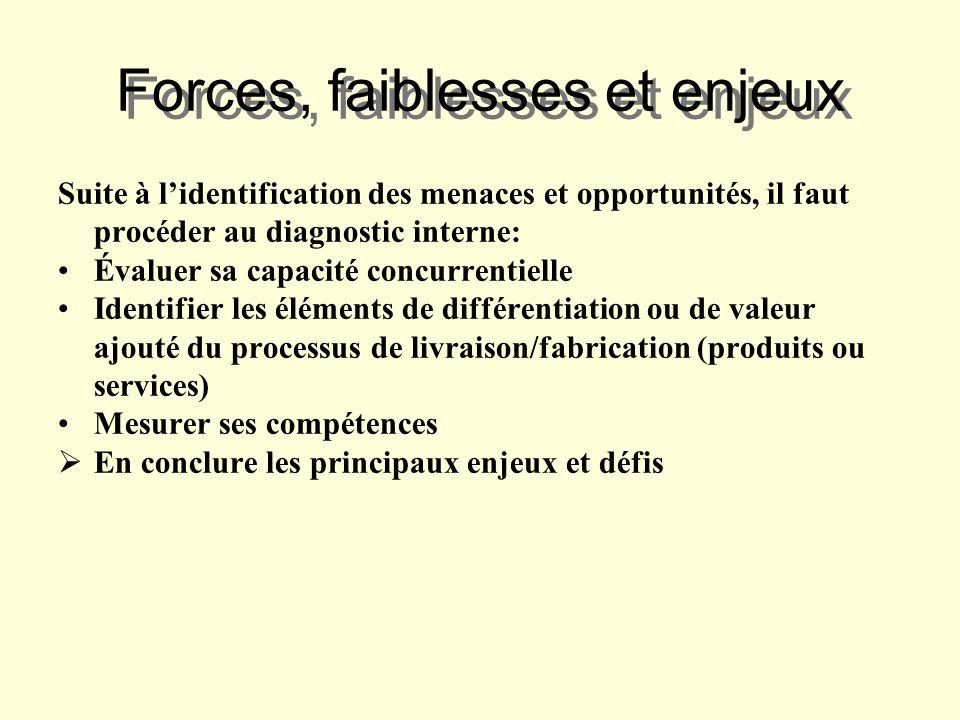 Forces, faiblesses et enjeux