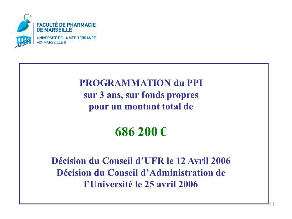 686 200 € PROGRAMMATION du PPI sur 3 ans, sur fonds propres
