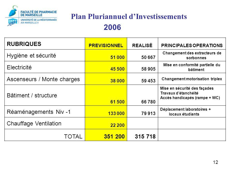Plan Pluriannuel d'Investissements 2006