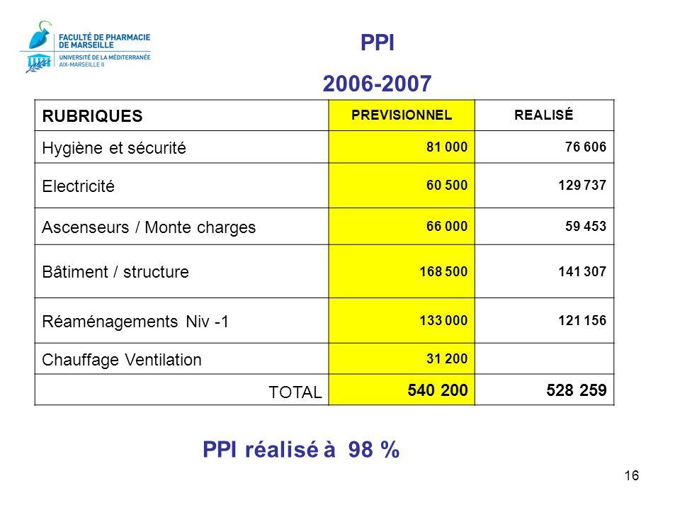 PPI 2006-2007 PPI réalisé à 98 % RUBRIQUES Hygiène et sécurité