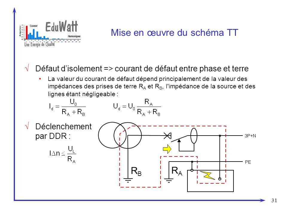 Mise en œuvre du schéma TT