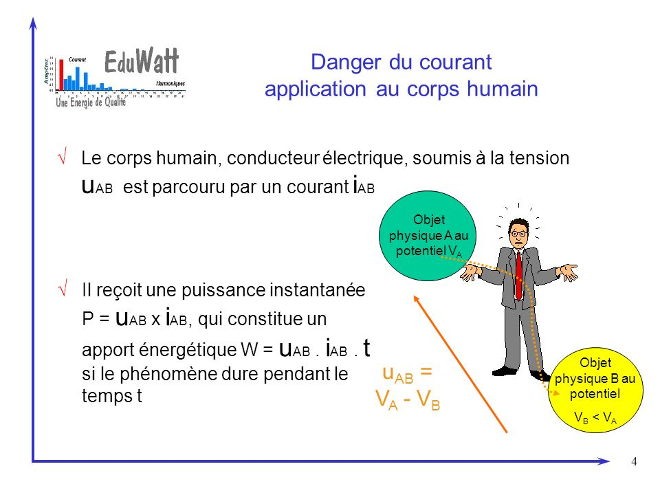 Danger du courant application au corps humain