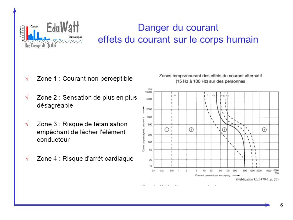 Danger du courant effets du courant sur le corps humain