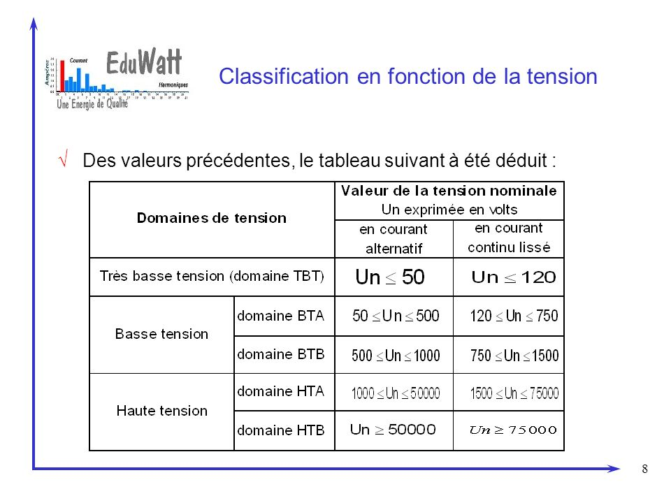 Classification en fonction de la tension
