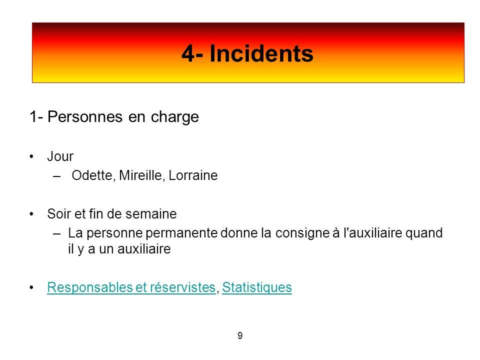 4- Incidents 1- Personnes en charge Jour Odette, Mireille, Lorraine