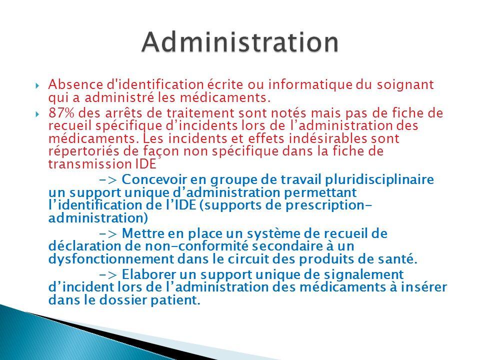 Administration Absence d identification écrite ou informatique du soignant qui a administré les médicaments.