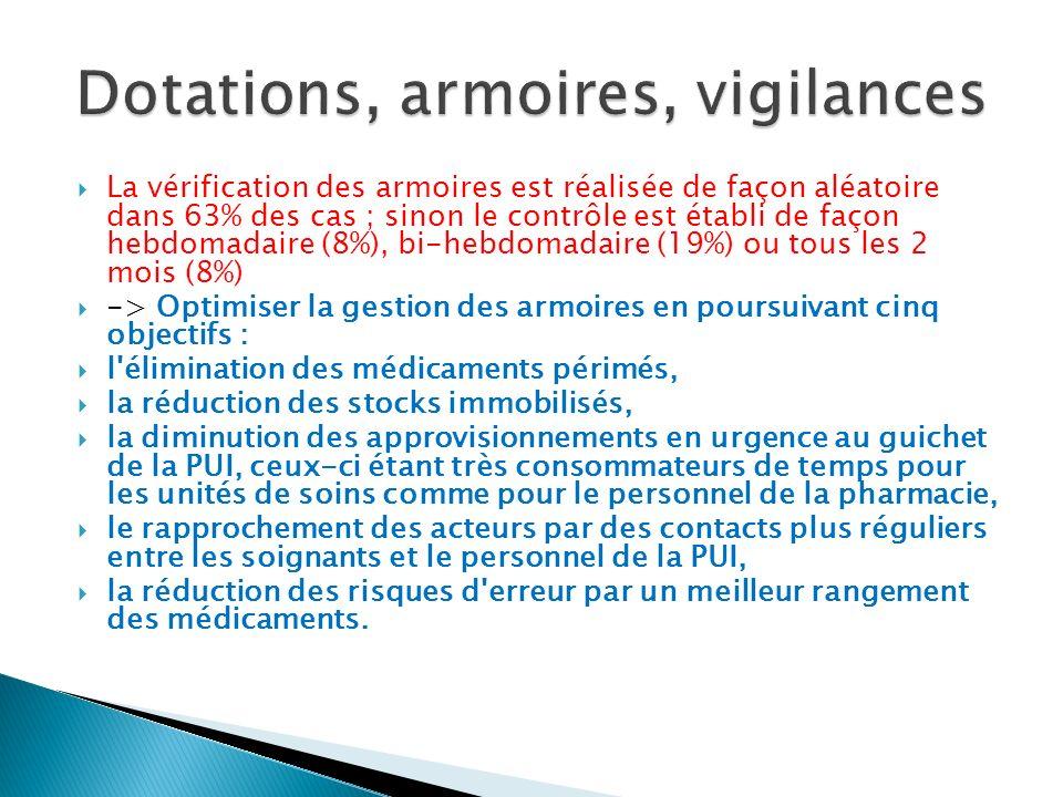 Dotations, armoires, vigilances