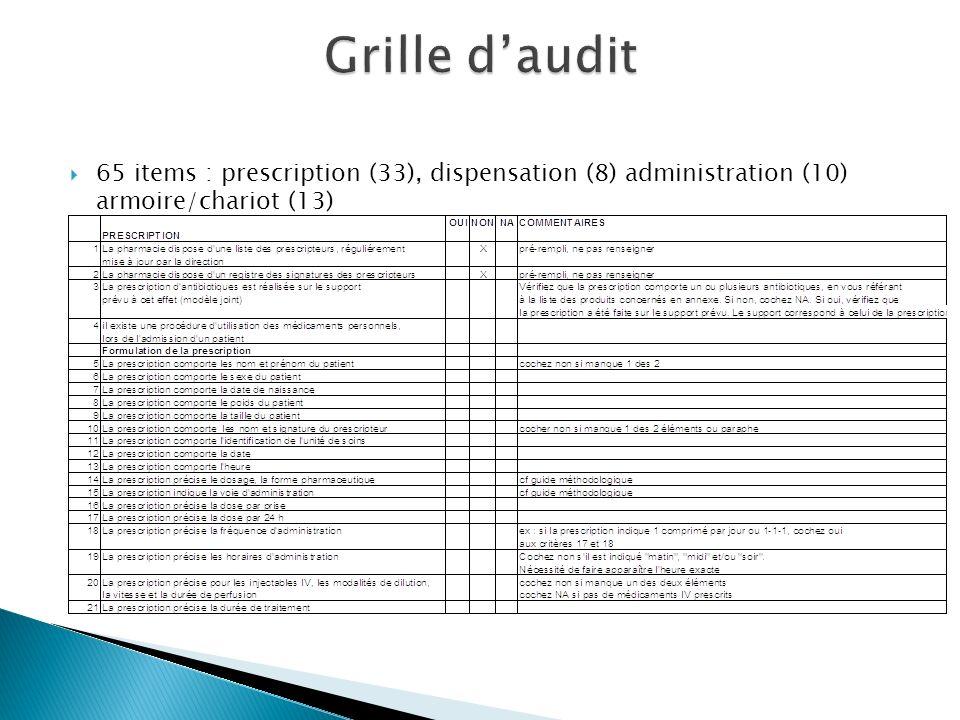 Grille d'audit 65 items : prescription (33), dispensation (8) administration (10) armoire/chariot (13)