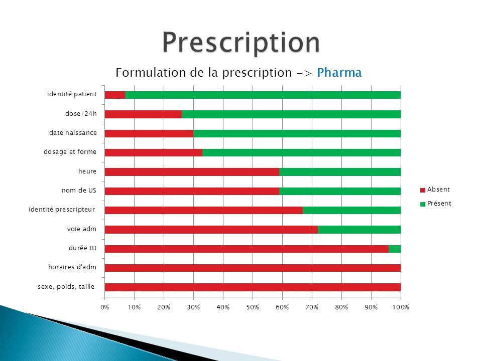 Formulation de la prescription -> Pharma