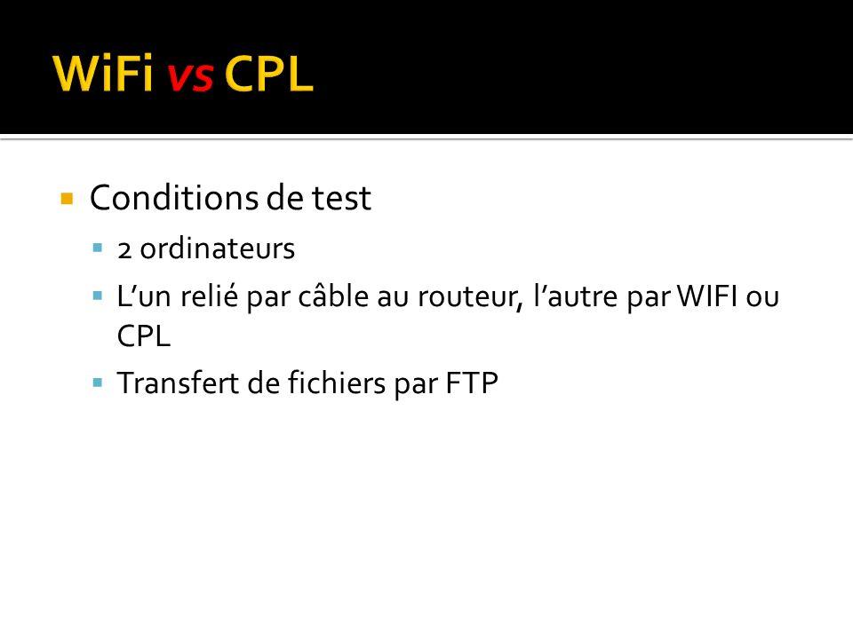 WiFi vs CPL Conditions de test 2 ordinateurs