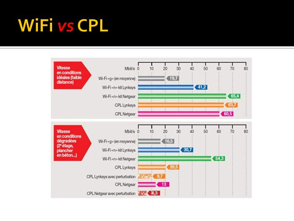 WiFi vs CPL