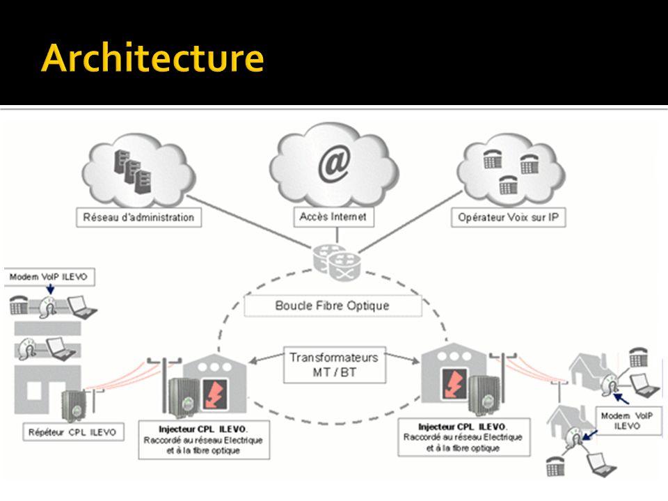 Architecture Pour mettre en place une architecture CPL, vous avez besoin : D'un fournisseur d'électricité.