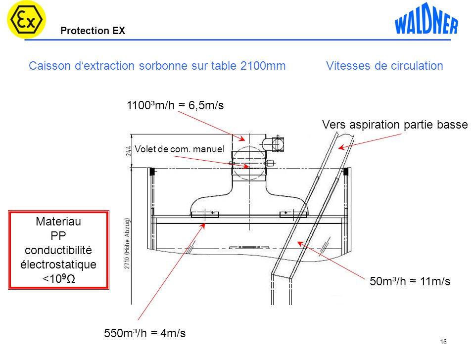 Caisson d'extraction sorbonne sur table 2100mm Vitesses de circulation