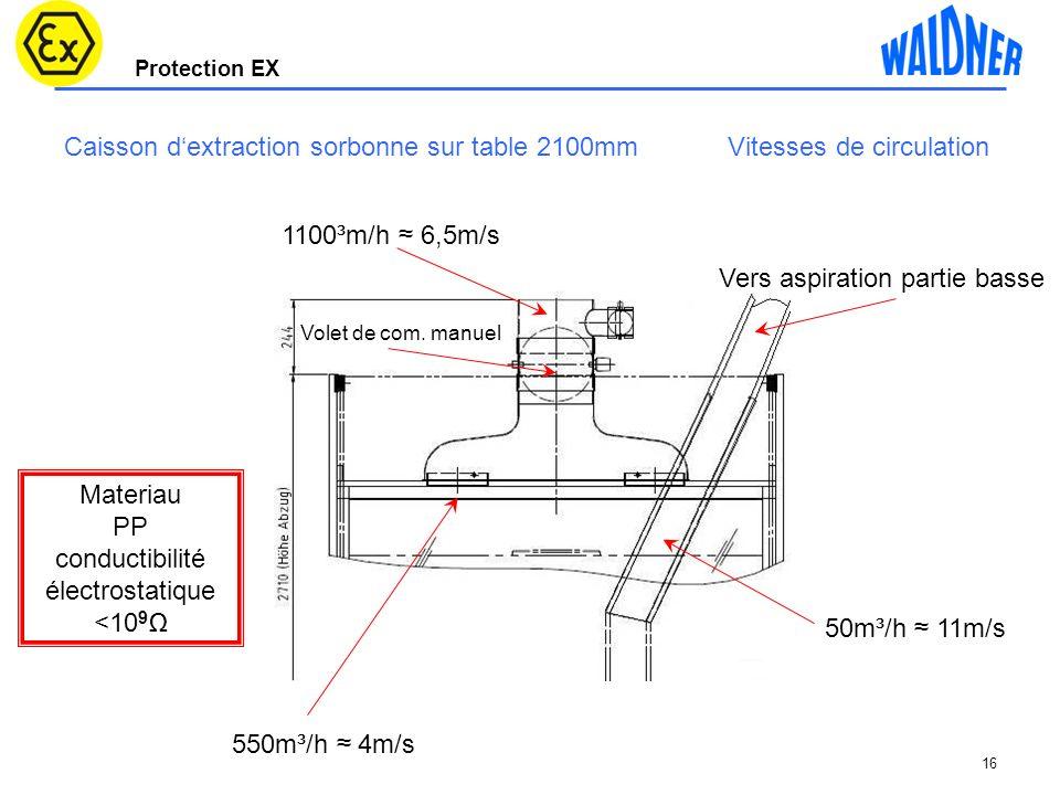 Caisson d'extraction sorbonne sur table 2100mm Vitesses de circulation
