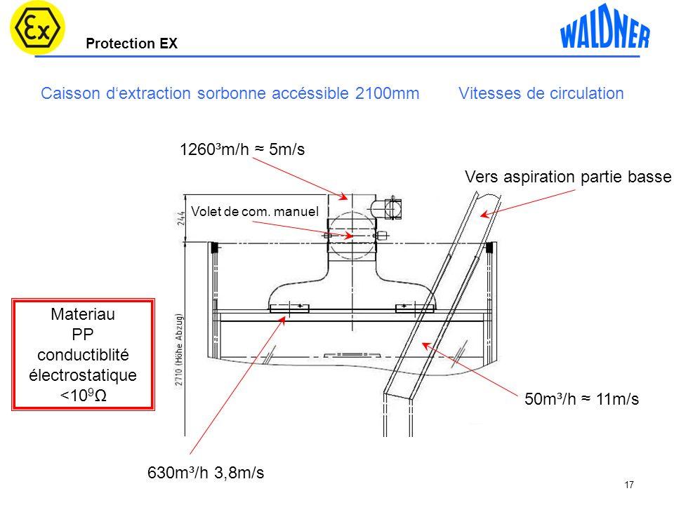 conductiblité électrostatique