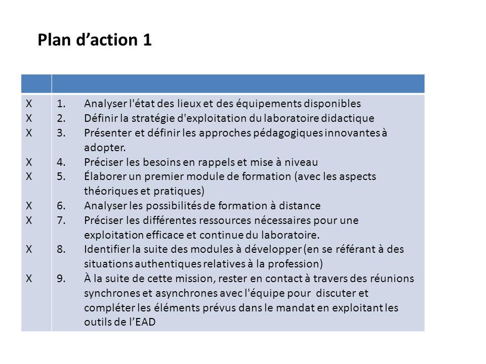Plan d'action 1 X. Analyser l état des lieux et des équipements disponibles. Définir la stratégie d exploitation du laboratoire didactique.