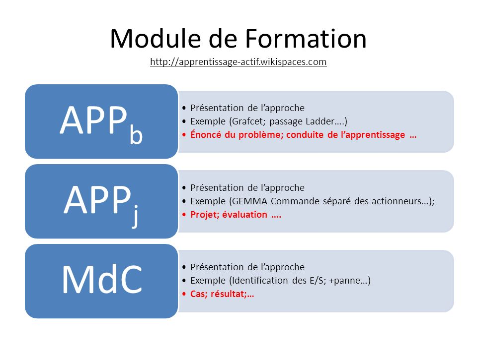 Module de Formation http://apprentissage-actif.wikispaces.com