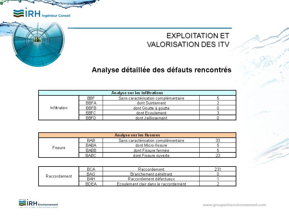 EXPLOITATION ET VALORISATION DES ITV