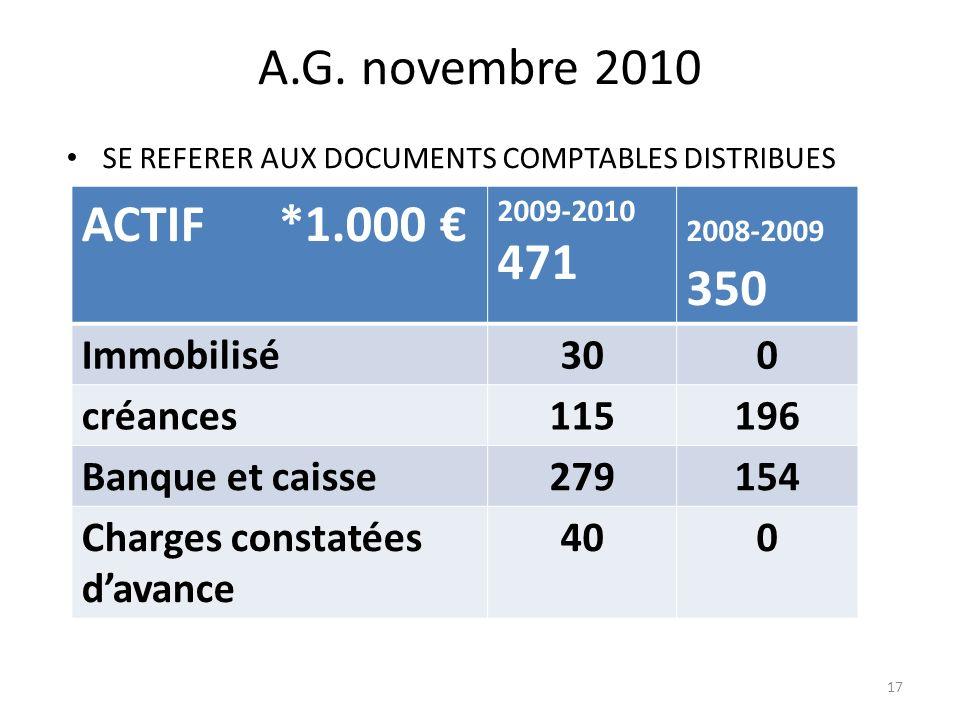 A.G. novembre 2010 ACTIF *1.000 € 471 Immobilisé 30 créances 115 196