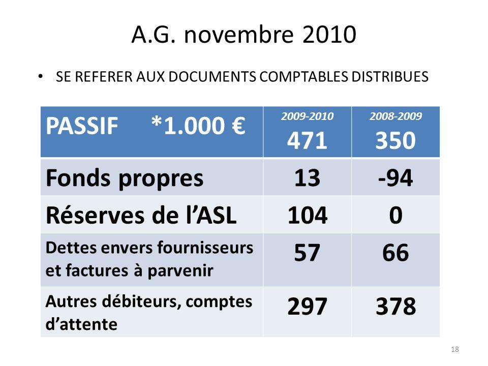 A.G. novembre 2010 PASSIF *1.000 € 471 350 Fonds propres 13 -94