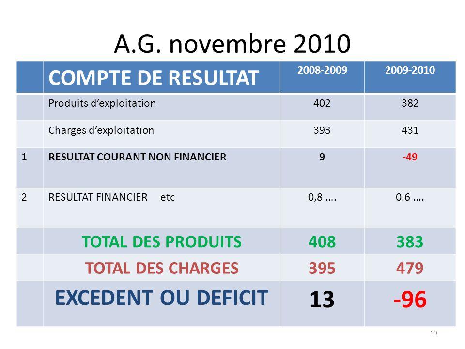 A.G. novembre 2010 13 -96 COMPTE DE RESULTAT EXCEDENT OU DEFICIT