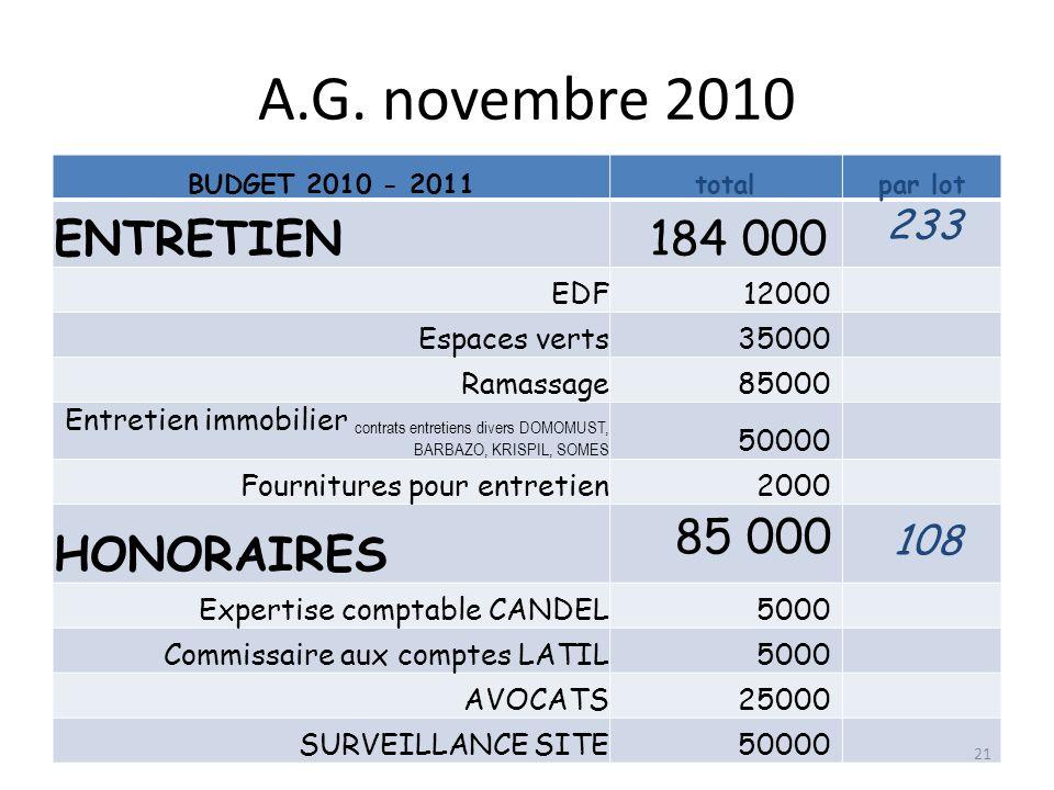 A.G. novembre 2010 ENTRETIEN 184 000 HONORAIRES 85 000 108 EDF 12000