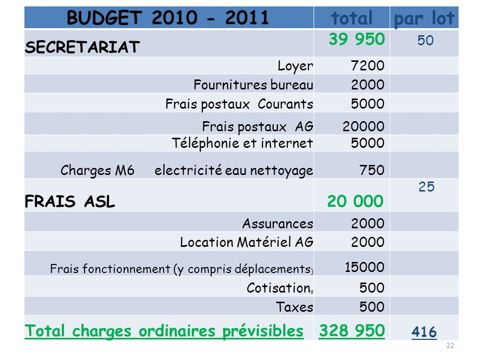 BUDGET 2010 - 2011 total par lot SECRETARIAT 39 950 FRAIS ASL 20 000