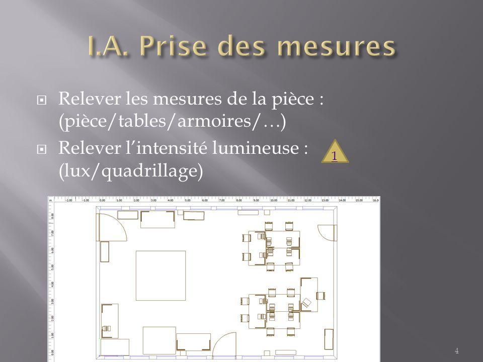 I.A. Prise des mesures Relever les mesures de la pièce : (pièce/tables/armoires/…) Relever l'intensité lumineuse : (lux/quadrillage)