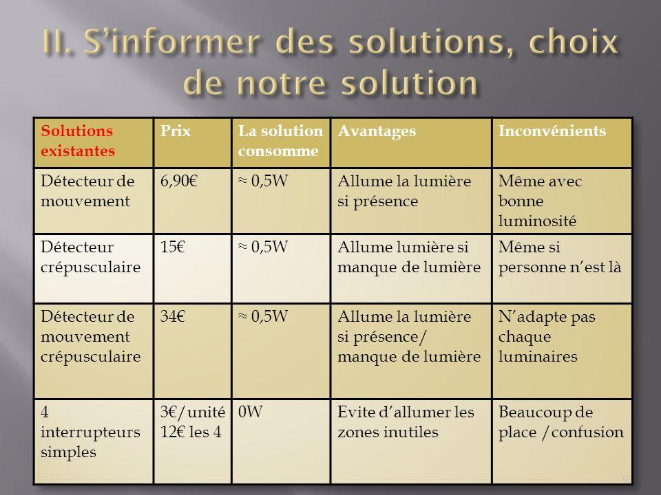 II. S'informer des solutions, choix de notre solution