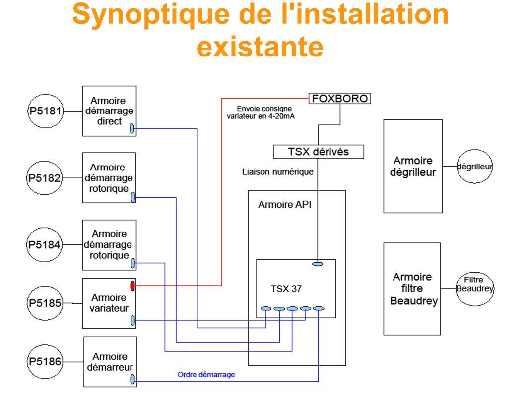 Synoptique de l installation existante