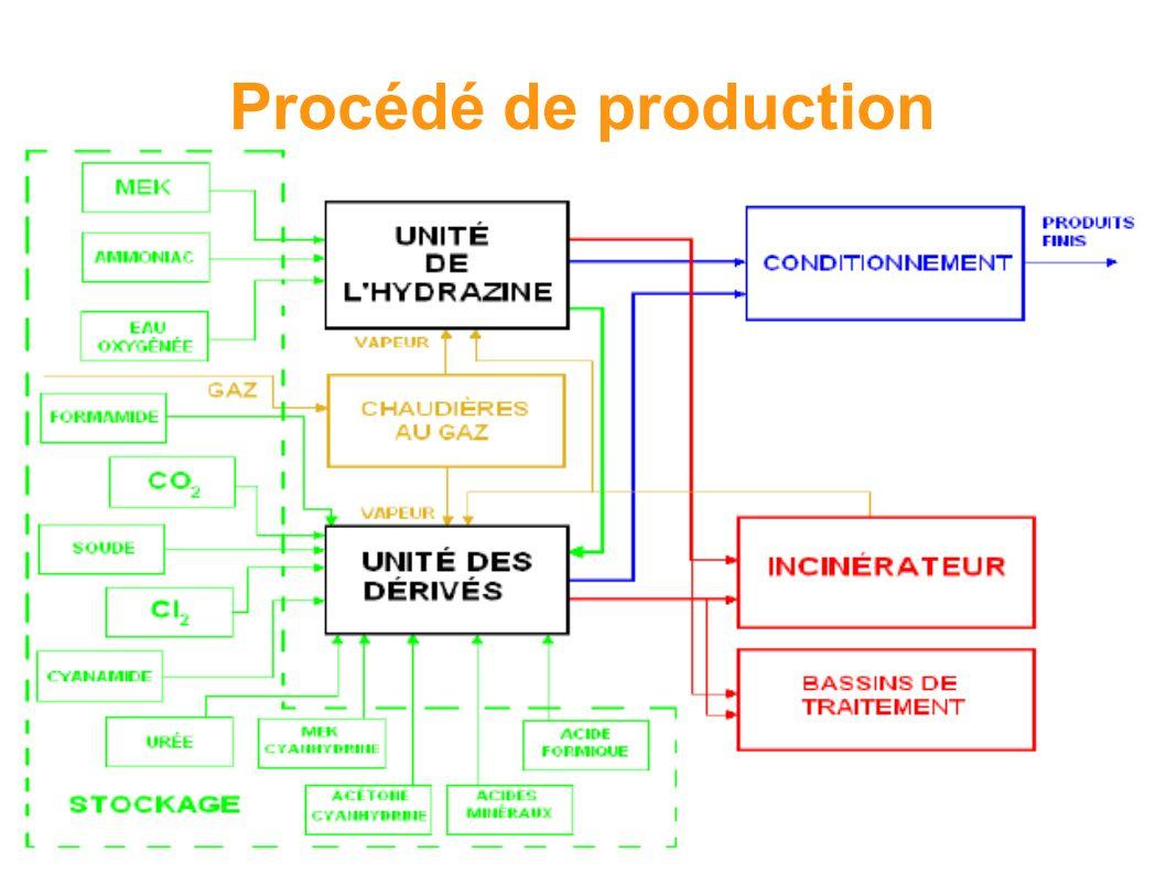 Procédé de production