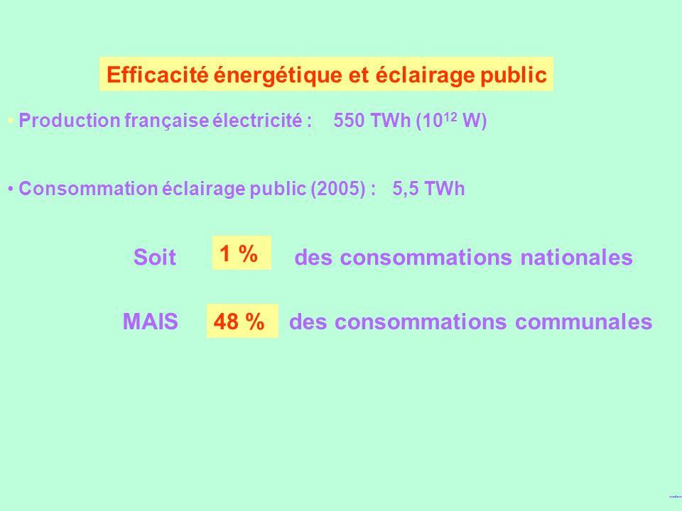 Efficacité énergétique et éclairage public