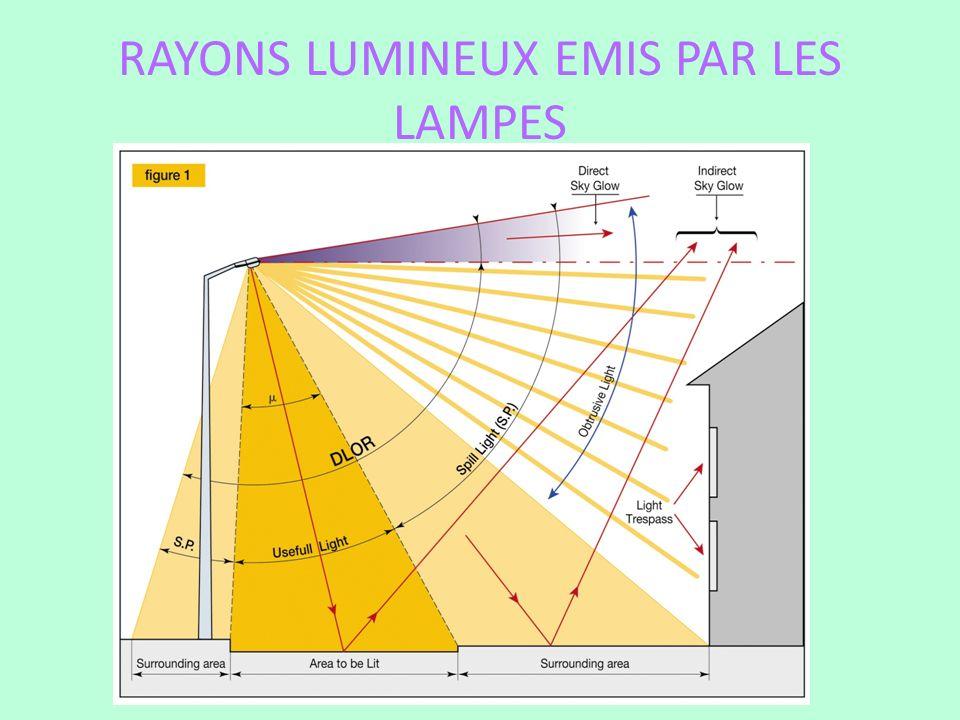 RAYONS LUMINEUX EMIS PAR LES LAMPES