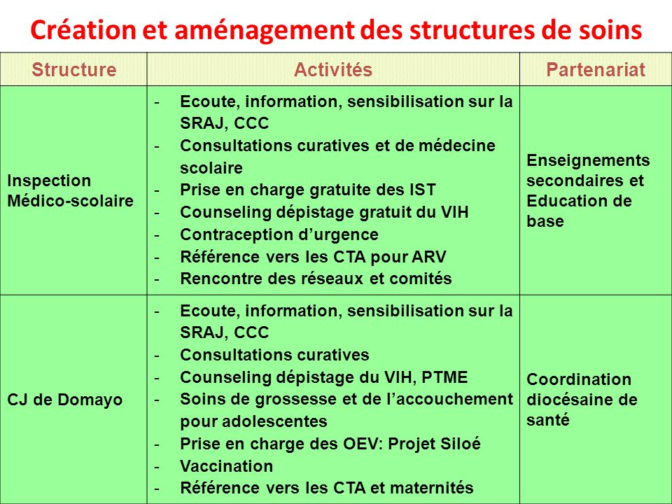 Création et aménagement des structures de soins
