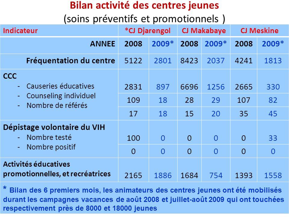 Bilan activité des centres jeunes (soins préventifs et promotionnels )