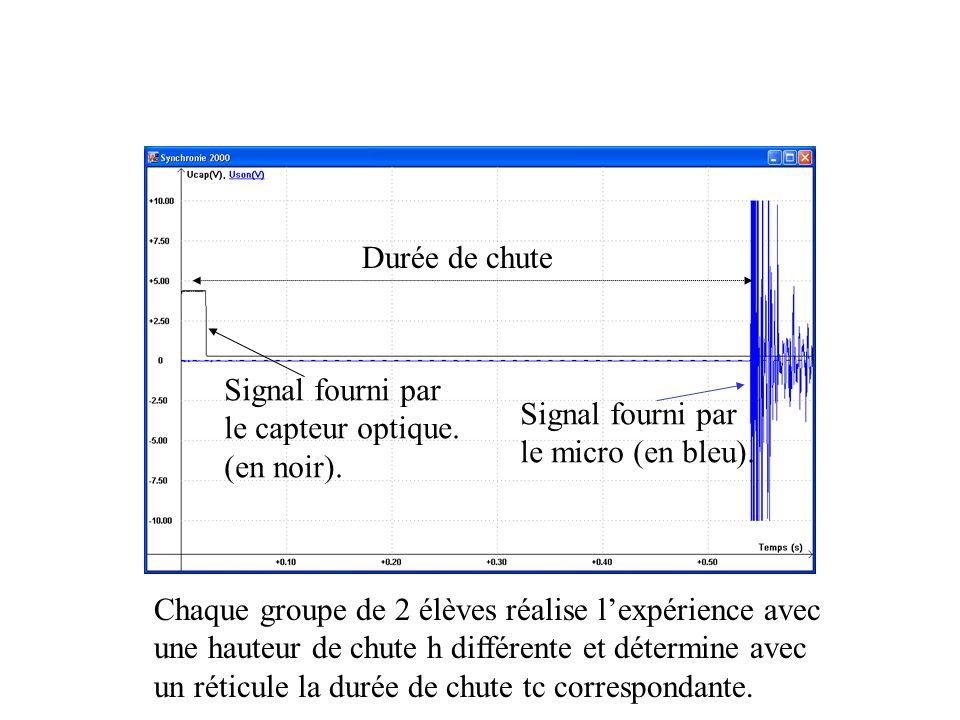 Durée de chute Signal fourni par. le capteur optique. (en noir). Signal fourni par. le micro (en bleu).