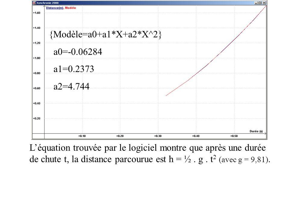 {Modèle=a0+a1*X+a2*X^2} a0=-0.06284. a1=0.2373. a2=4.744. L'équation trouvée par le logiciel montre que après une durée.