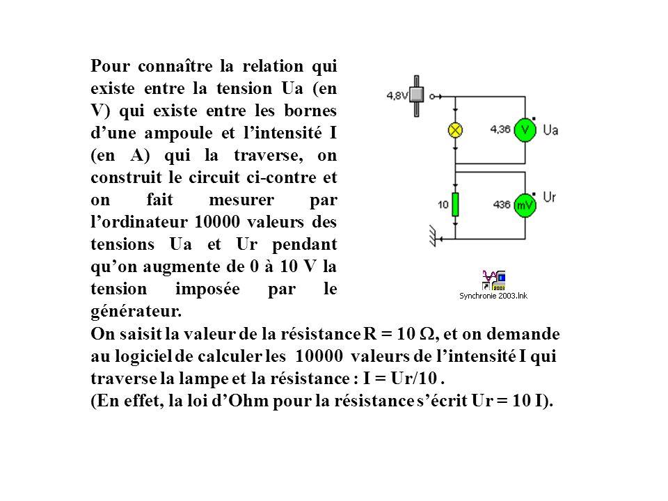 (En effet, la loi d'Ohm pour la résistance s'écrit Ur = 10 I).