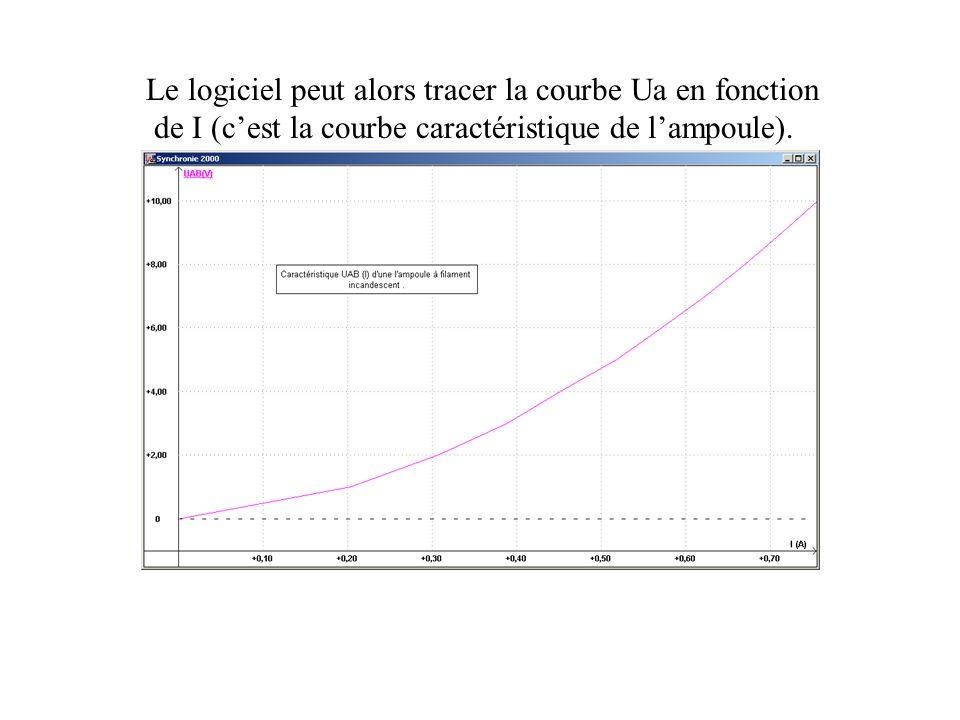 Le logiciel peut alors tracer la courbe Ua en fonction