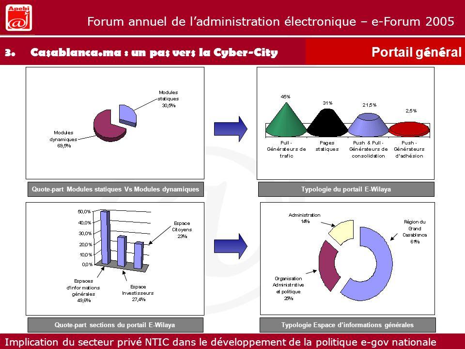 Portail général 3. Casablanca.ma : un pas vers la Cyber-City